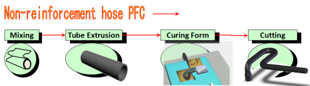 production process of non-reinforced rubber hose